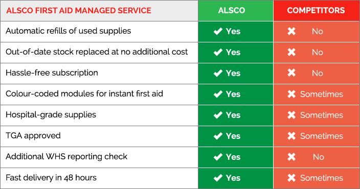 Comparison Table: Alsco vs Competitors